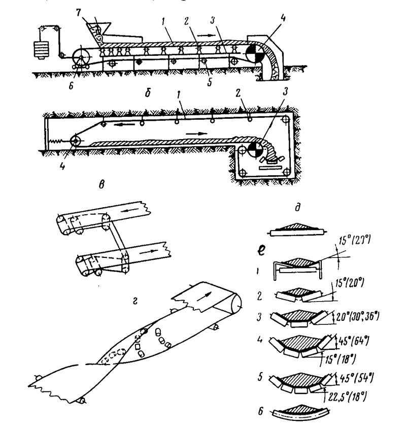 Тканевые ленты для конвейера арчединский элеватор
